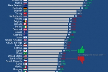 Trust of Slovenian citizens and businesses in its Government ranks dead last among the OECD countries